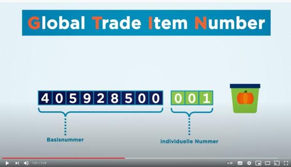 GTIN-Global-Trade-Item-Number
